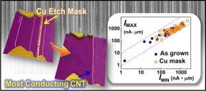 Cu etch mask